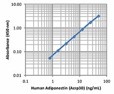 /Files/Images/media_assets/products/product_images/Adiponectin_Human_ELISA_Kit_LegMax_022814.jpg
