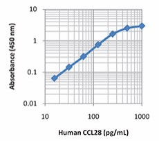 CCL28_Human_ELISA_Kit_Deluxe_123113