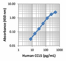 CCL5_Human_ELISA_Kit_Deluxe_121313