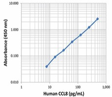 CCL8_MCP-2_Human_ELISA_Kit_Deluxe_122915