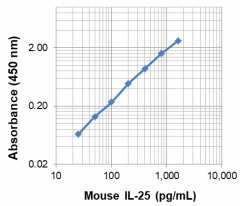 ELISA-MAX_Mouse_IL-25_Antibody_011520.PNG
