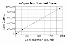 LEGEND MAX Human alpha-Synuclein ELISA Kit with Pre-coated Plate