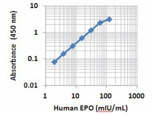 /Files/Images/media_assets/products/product_images/EPO_Human_ELISA_Kit_LegMax_121614.jpg