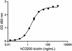 Human_CD200_Biotinylated_Prot_RECOM_CF_1_011618