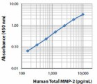 MMP-2_Human_Total_ELISA_Kit_LegendMax_122216