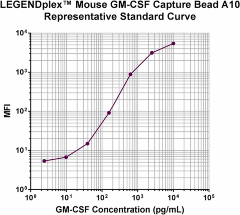 Mouse_GM-CSF_CB_1_101018