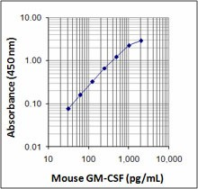 mouse gm-csf_122109