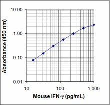 mouse ifn-g_122109