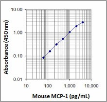 mouse mcp-1_122109