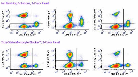 Flow Cytometry Controls