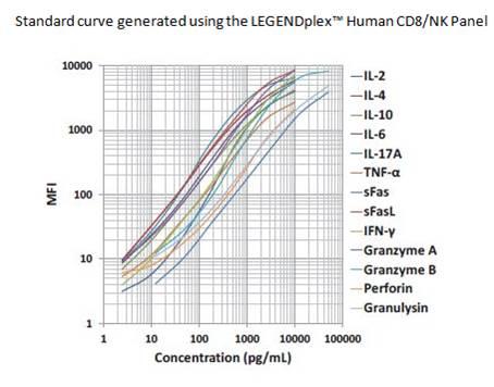 Blog - Curve Fitting for Immunoassays: ELISA and Multiplex