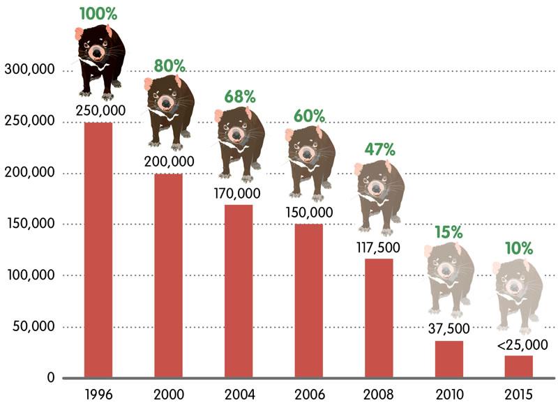 Devil Facial Tumour Disease Decline