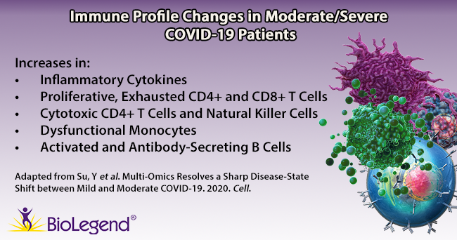 Immune profile changes in moderate/severe COVID-19 patients