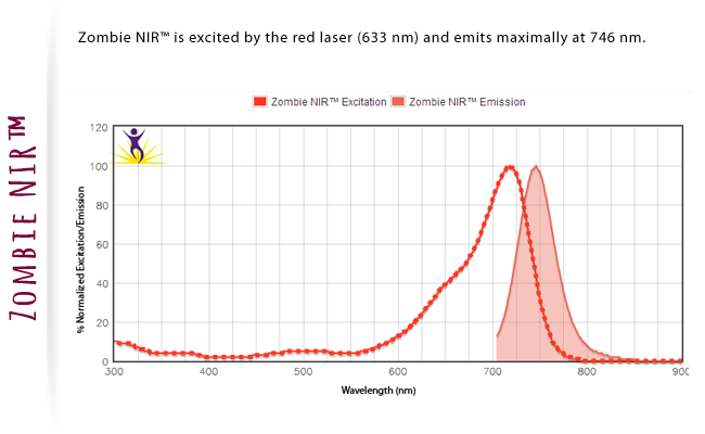 Zombie NIT is excited by the red laser (633nm) and emits maximally at 746 nm