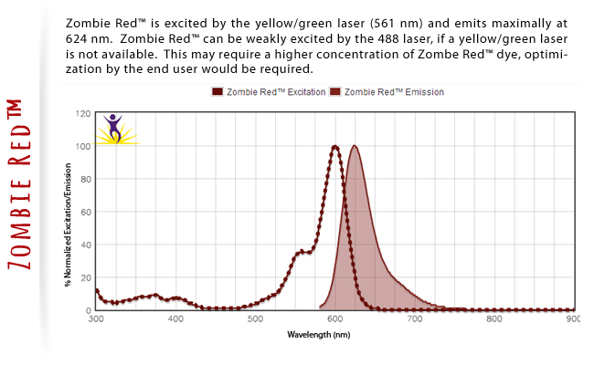 Zombie Red is excited by the yellow/green laser (561nm) and emits maximally at 624 nm  Zombie Red can be weakly excited by the 488 laser, if a yellow/green laser is not available.  This may require a higher concentration of Zombie Red dye, optimization by the end user would be required.
