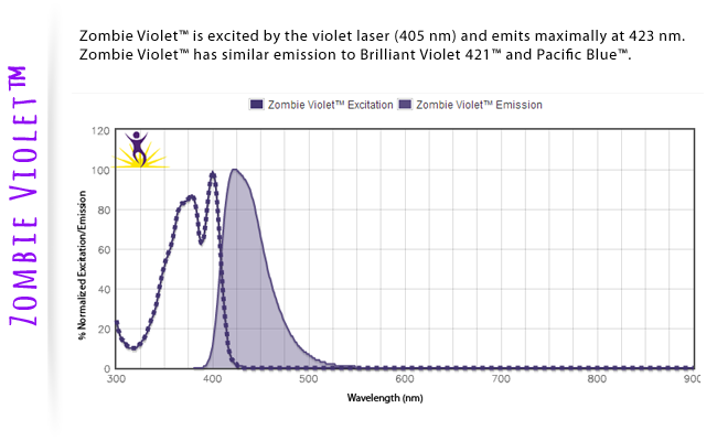 Zombie Violet is excited by the violet laser (405nm) and emits maximally at 423 nm. Zombie Violet has similar emission to Brilliant Violet 421 and Pacific Blue.